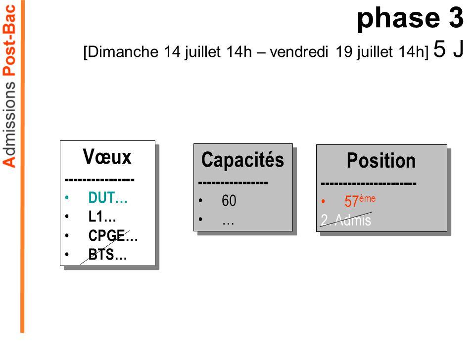 phase 3 [Dimanche 14 juillet 14h – vendredi 19 juillet 14h] 5 J